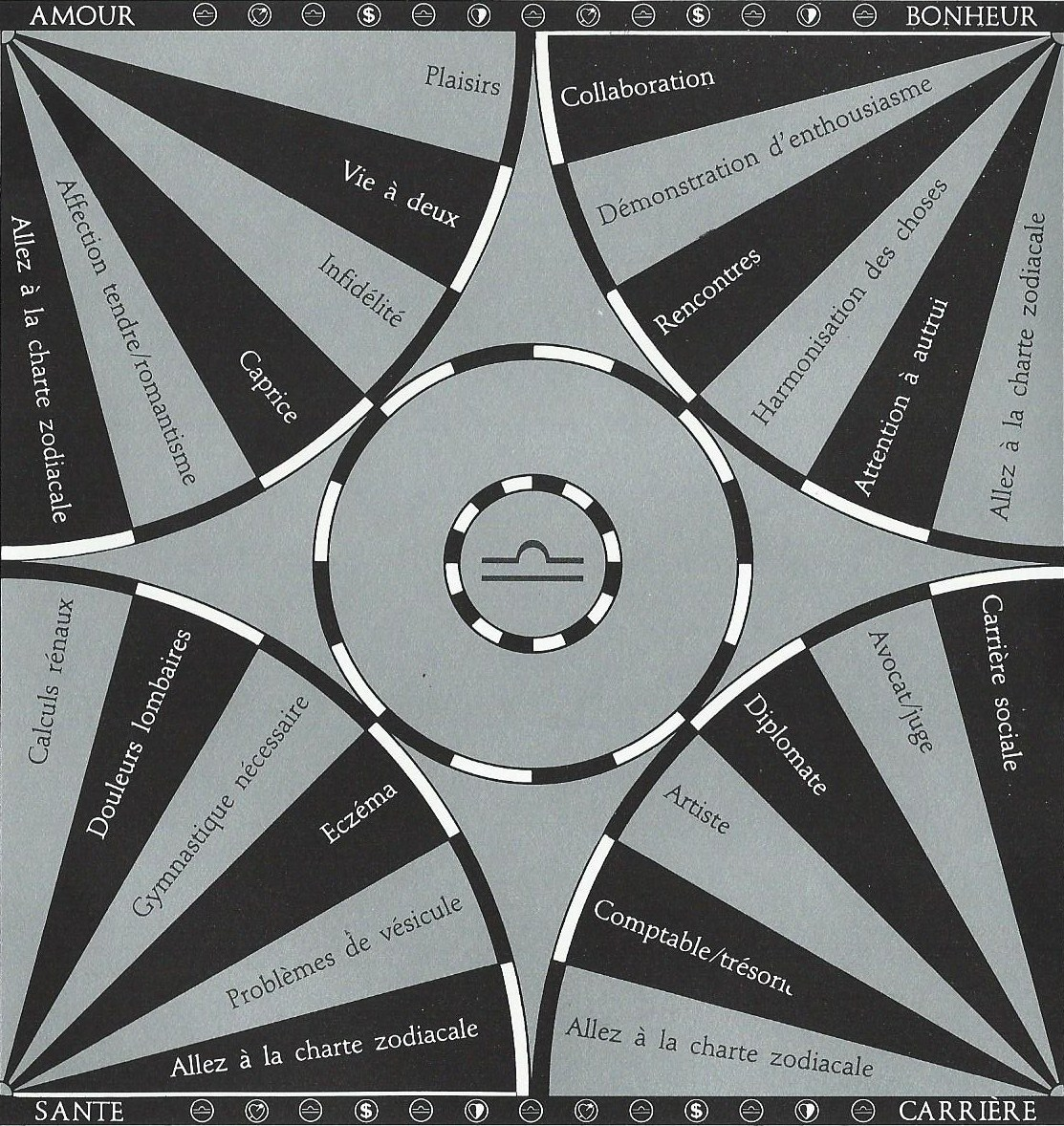 Pendule Charte Balance