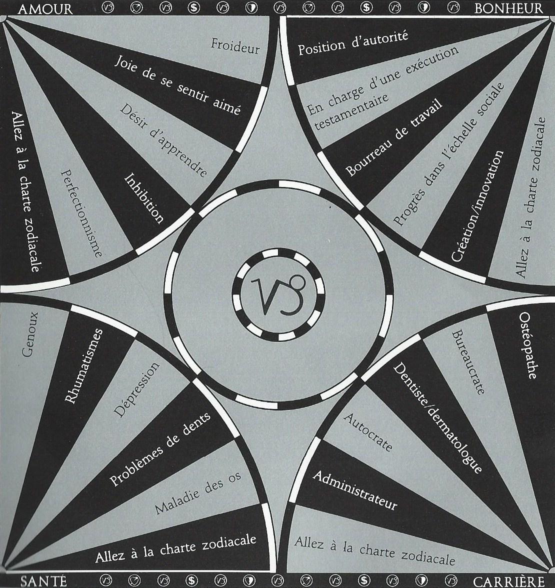 Pendule Charte Capricorne