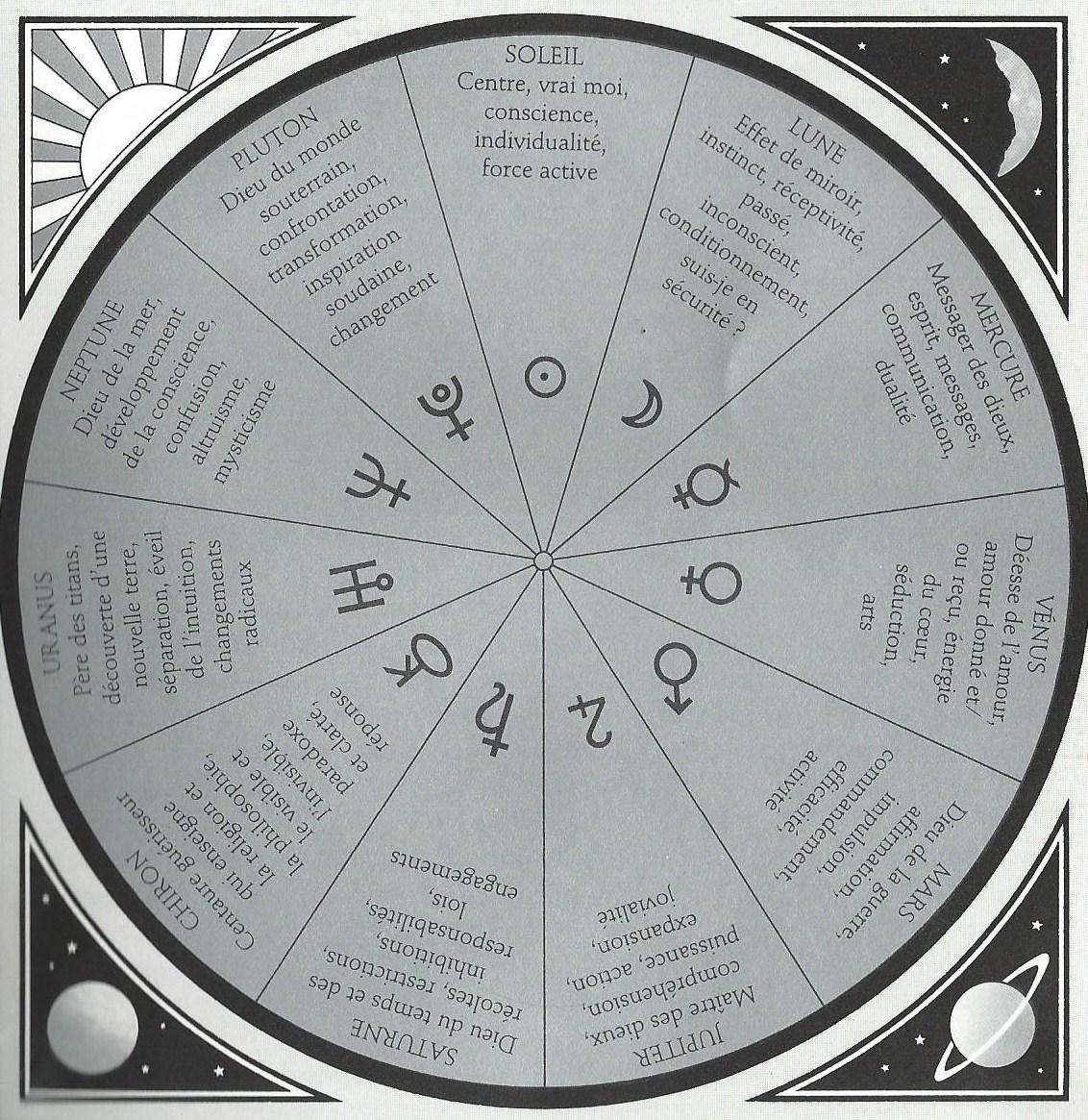 Pendule Charte des Planètes